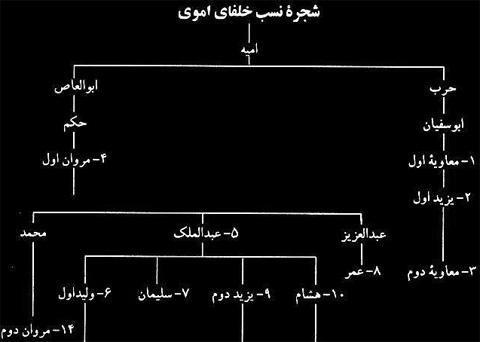 درباره بنی امیه - بنی امیه و ایرانیان