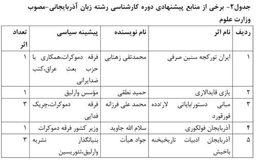 برخی از منابع پیشنهادی دور کارشناسی رشته زبان آذربایجانی، مصوب وزارت علوم